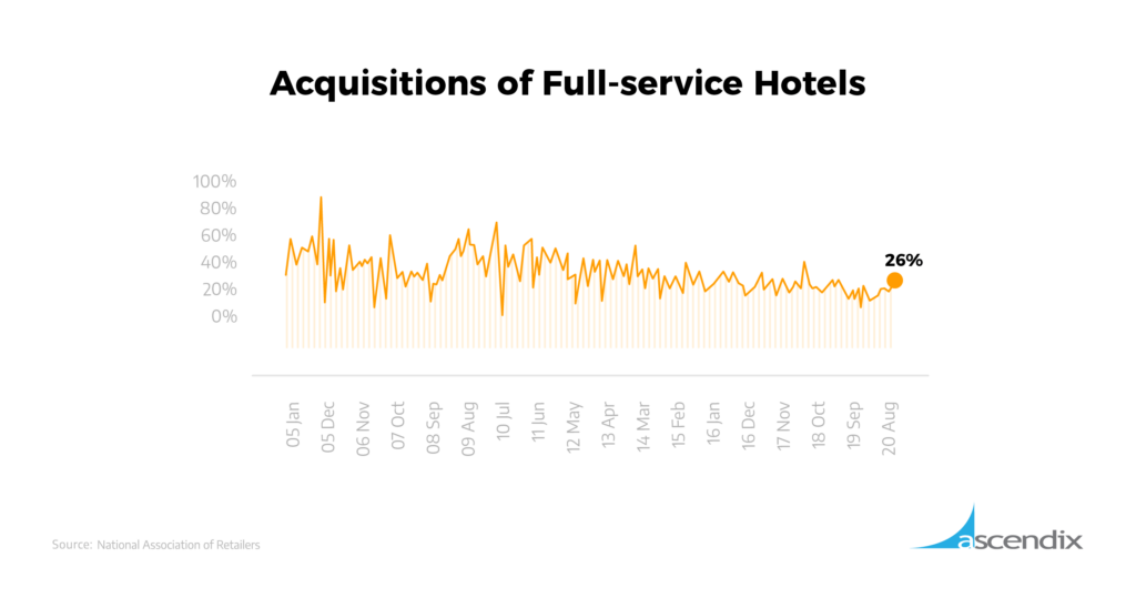Acquisitions of Full service Hotels