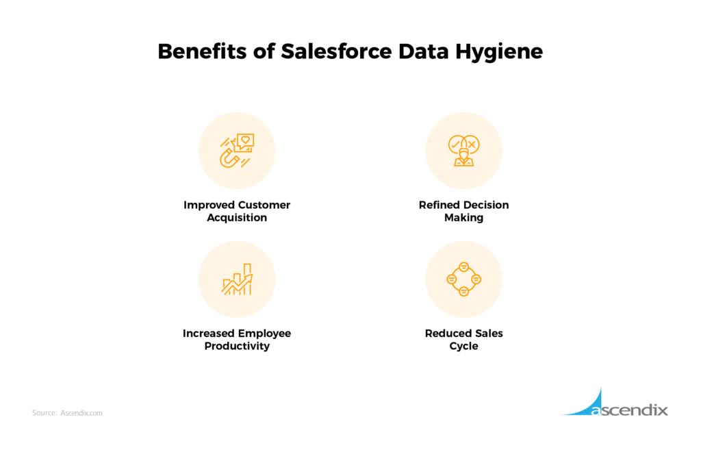 Benefits of Salesforce Data Hygiene