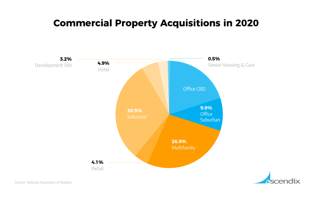 Commercial Property Acquisitions in 2020