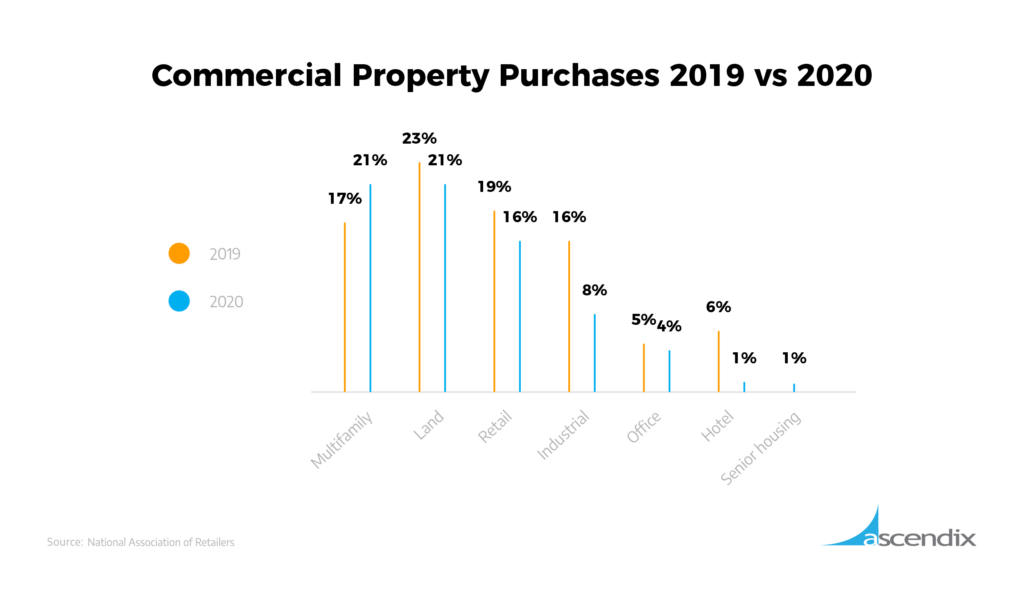 Commercial Property Purchases 2019 vs 2020