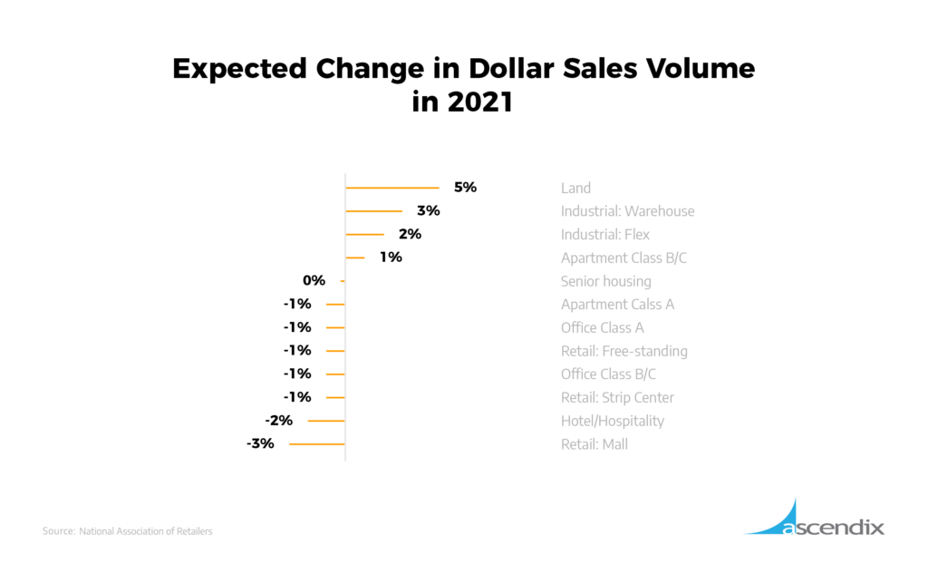 Expected Change in Dollar Sales Volume in 2021