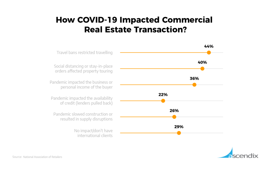How COVID-19 Impacted Commercial Real Estate Transaction