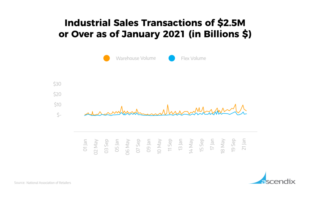 Industrial Sales Transactions
