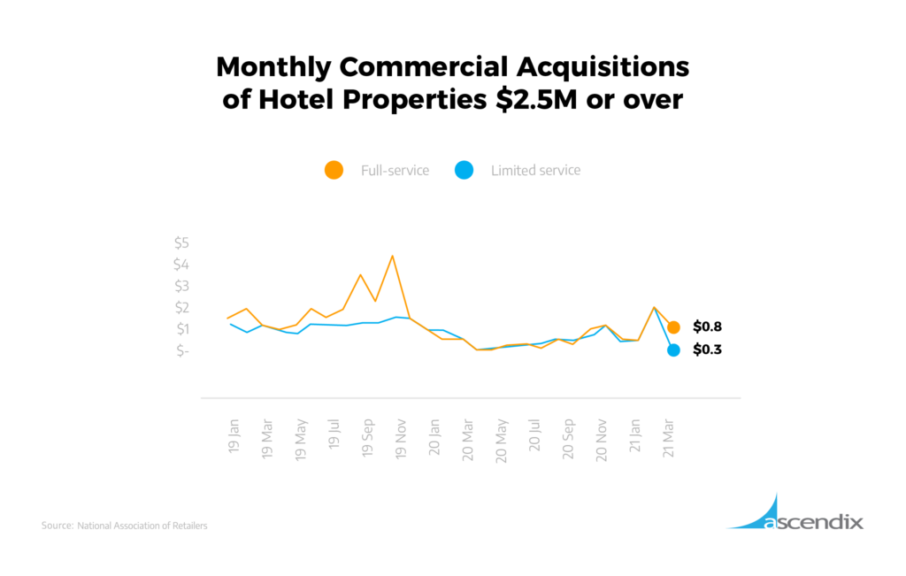 Monthly Commercial Acquisitions of Hotel Properties