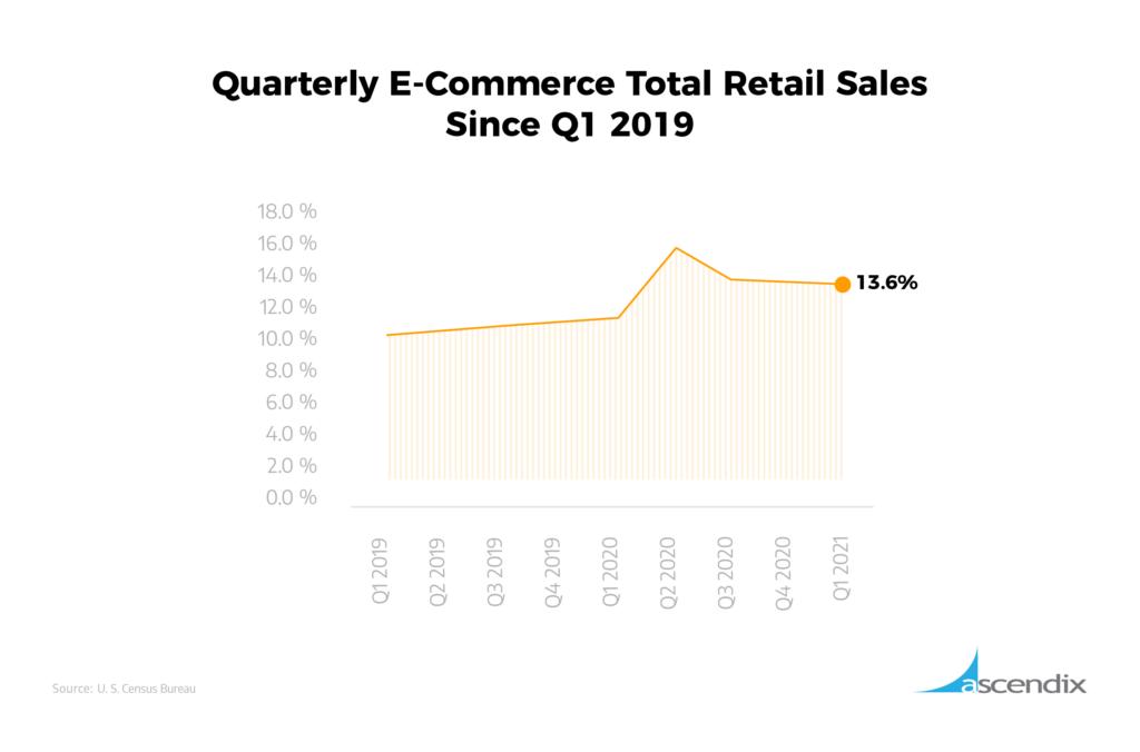 Quarterly E-Commerce Total Retail Sales Since Q1 2019