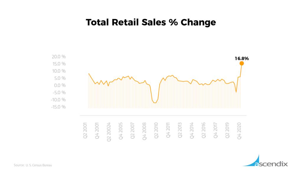 Total Retail Sales Change