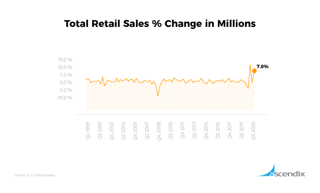 Total Retail Sales Change in Millions