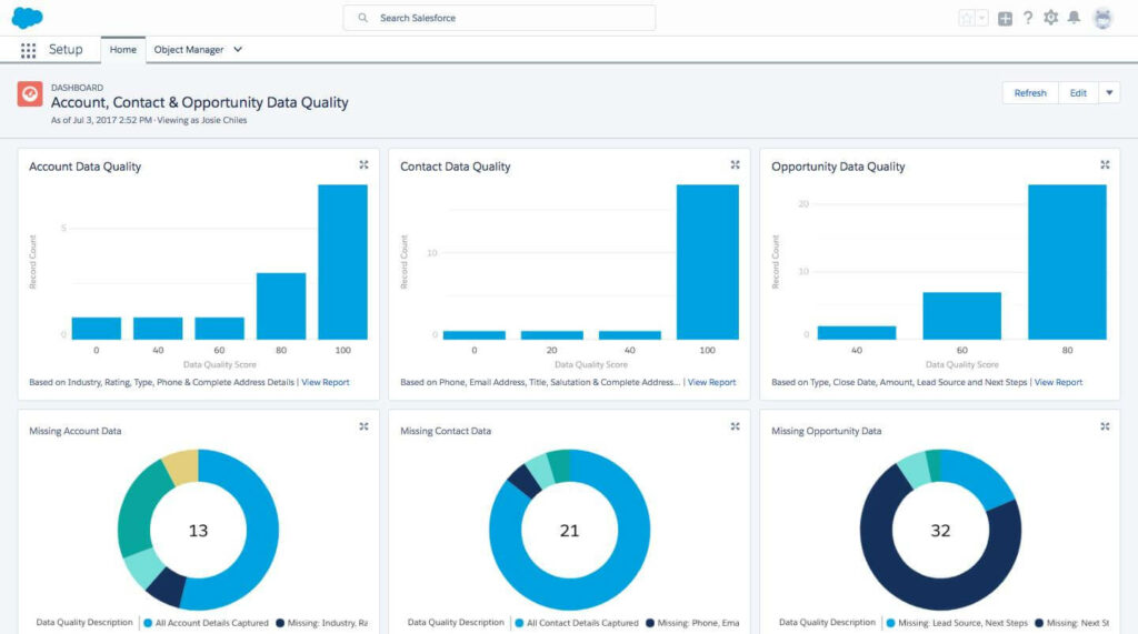 Acccount Contact Opportunity Data Quality in Salesforce