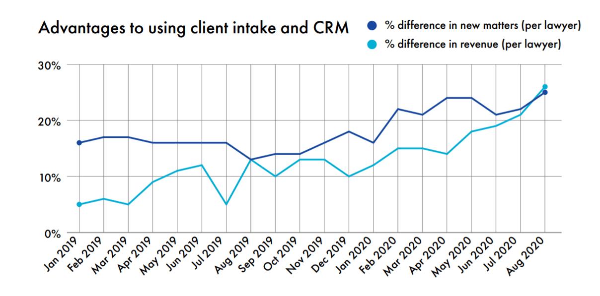 Advantages of using legal CRM