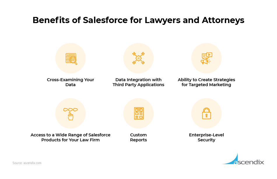Benefits of Salesforce for Lawyers and Attorneys chart Ascendix