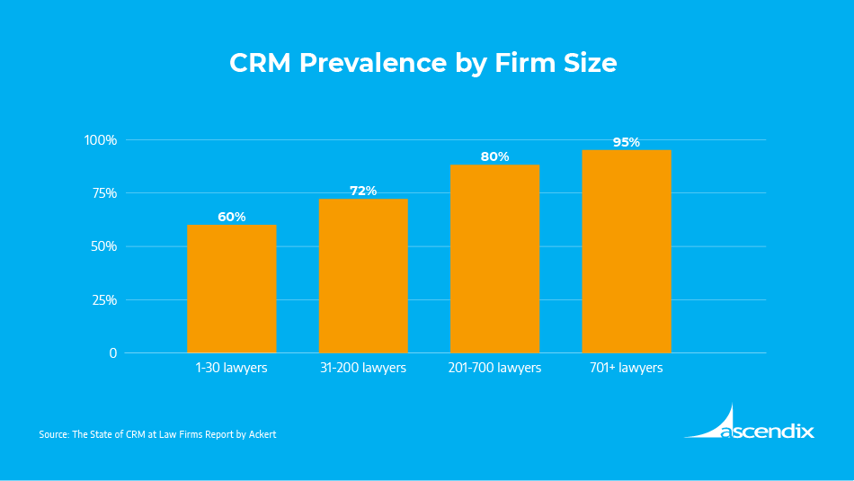 Legal CRM Prevalence by Firm Size