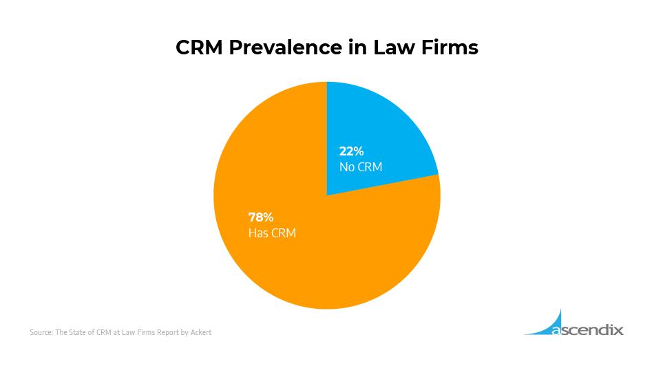 CRM Prevalence in Law Firms
