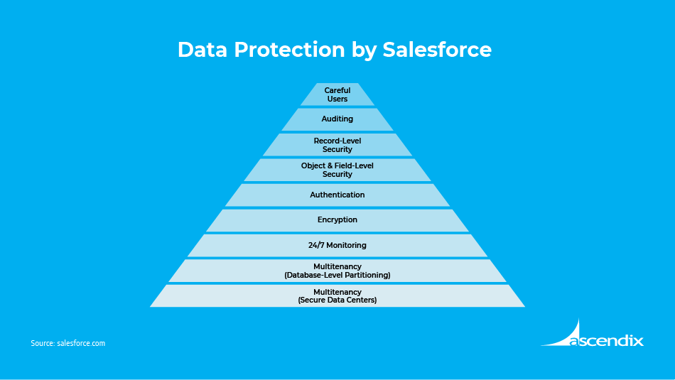 Data Protection by Salesforce