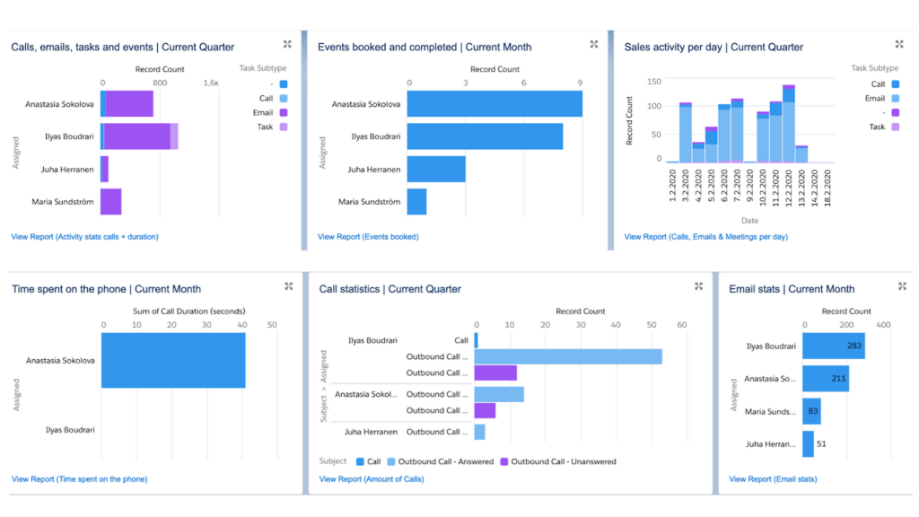 How-to-Create-Salesforce-Dashboards-for-Sales-Managers