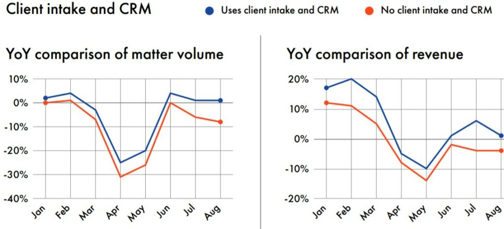 Impact of legal CRM on law firms