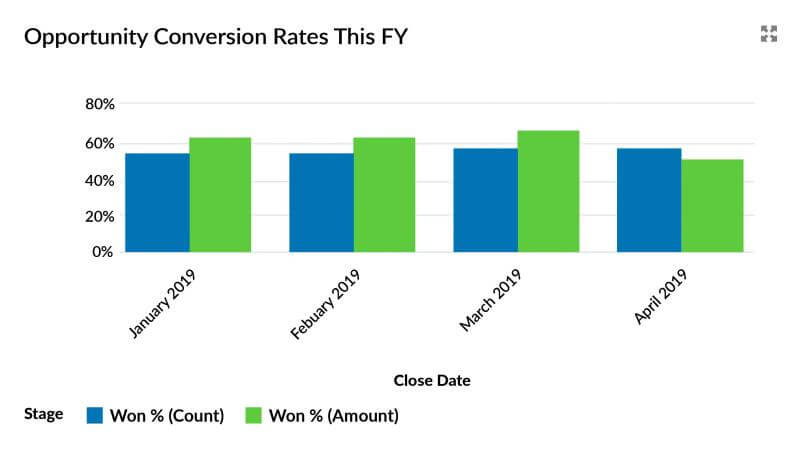 Opportunity-Conversion-Salesforce-report
