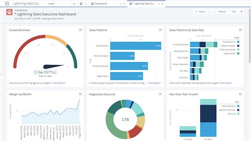 Sales-Executive-Dashboard-in-Salesforce