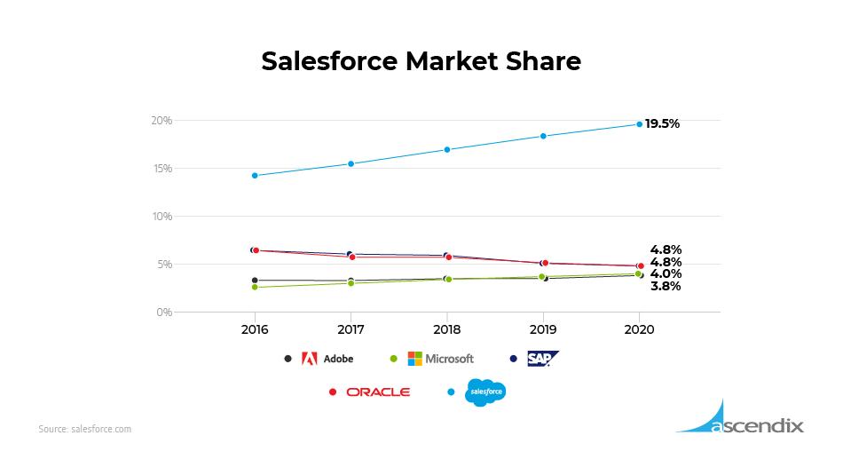 Salesforce market share chart Ascendix