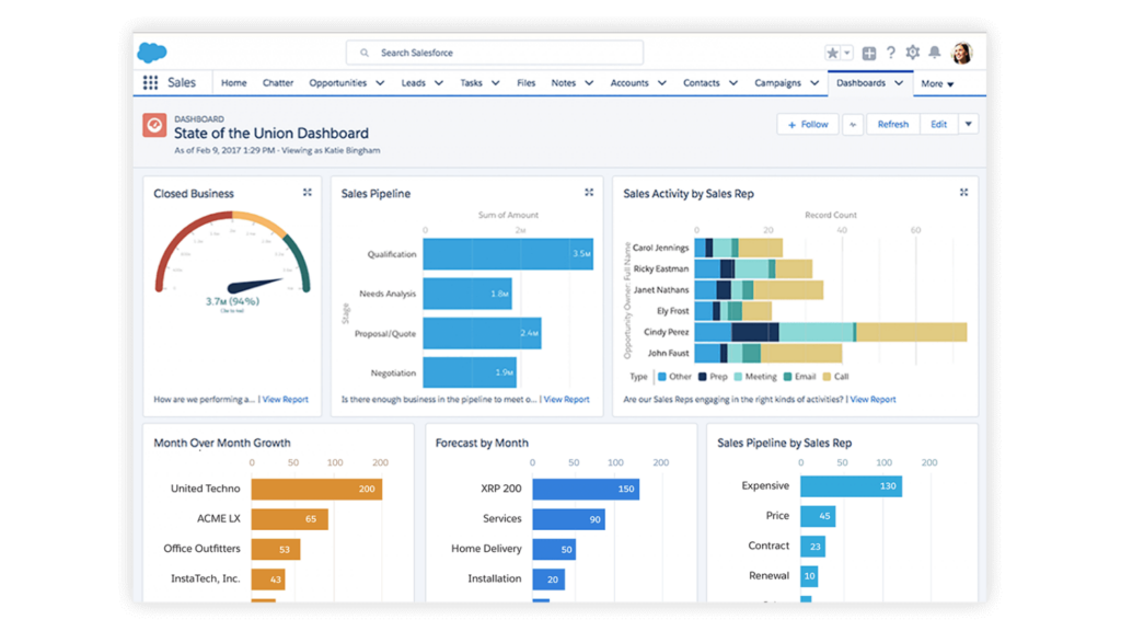 State-of-Union-Dashboard-in-Salesforce